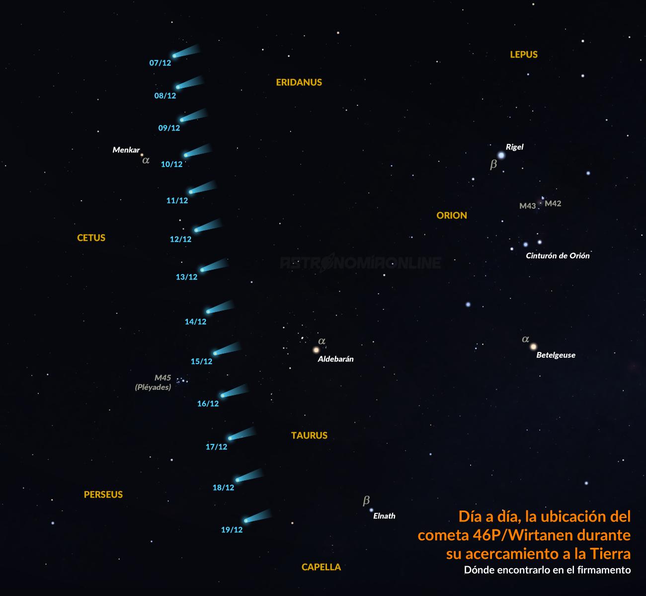 Día a día, la ubicación del cometa 46P/Wirtanen durante su acercamiento a la Tierra
