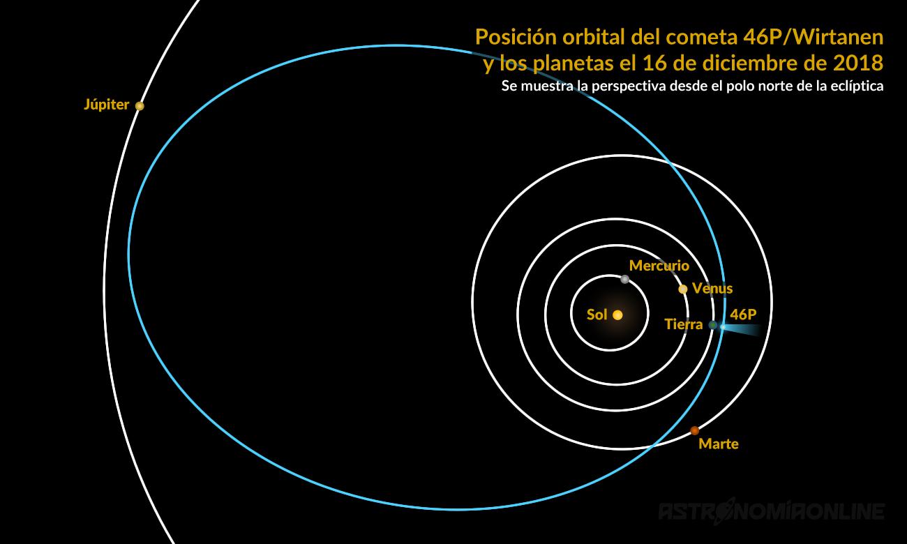 Posición orbital del cometa 46P/Wirtaneny los planetas el 16 de diciembre de 2018