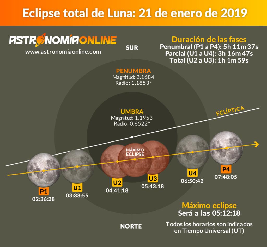 Eclipse total de Luna del 21 de enero de 2019