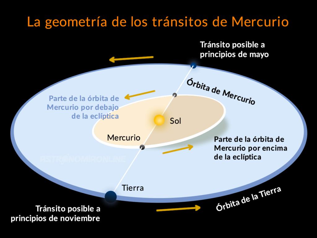 La geometría de los tránsitos de Mercurio