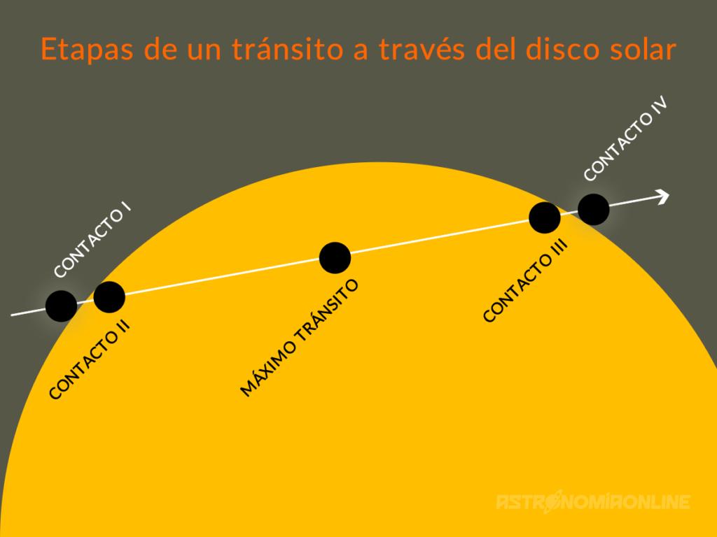 Etapas de un tránsito a través del disco solar